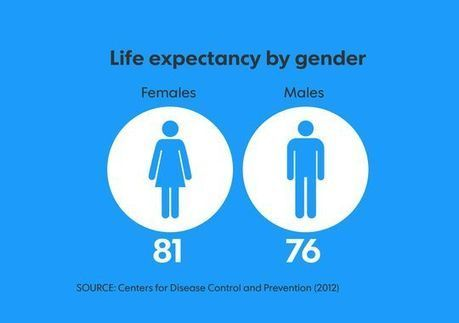 Life expectancy in the USA hits a record high | enjoy yourself | Scoop.it