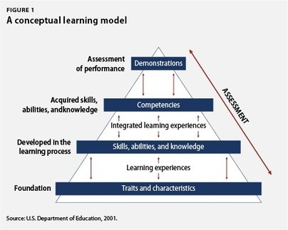 Association wants to create portable, competency-based general education framework   Inside Higher Ed   21st Century Teaching and Learning   Scoop.it