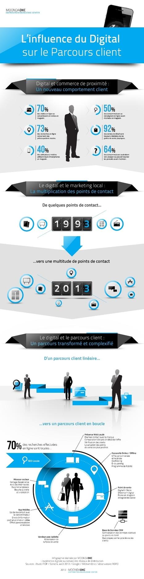 [Infographie] L'influence du Digital sur le Parcours Client | Marques et Réseaux | Retail Marketing, Communication Multi Canal | Les comportements agiles partagés | Scoop.it