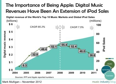 Why the Music Industry Needs Another iPod Moment | Social Music Gaming | Scoop.it