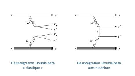 CUORE au coeur de la recherche des neutrinos de Majorana   C@fé des Sciences   Scoop.it