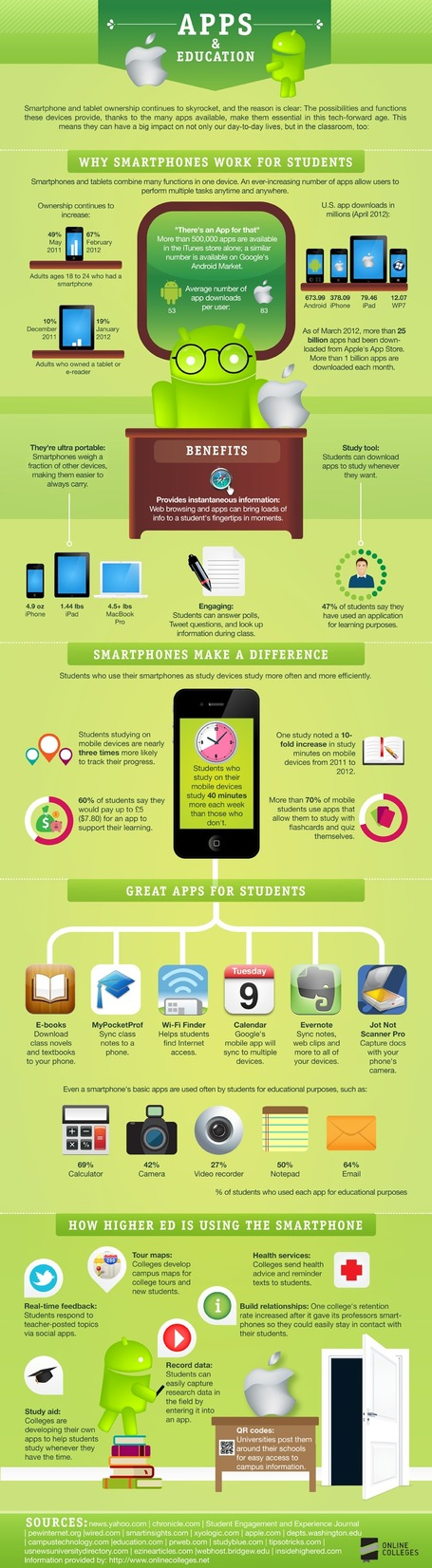 Infographic: Apps and Education | Ed Tech @XaverianHS | Scoop.it