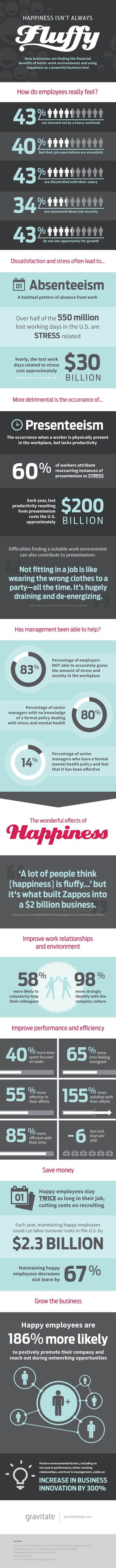 How Much Does an Unhappy Employee Cost? [INFOGRAPHIC] | Is Perfect Employee Performance Possible? | Scoop.it
