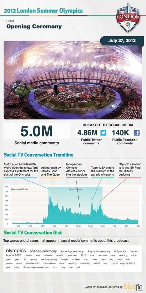 Olympics Opening Ceremony Triggers 9.66 Million Twitter Mentions [INFOGRAPHIC] - AllTwitter | Tracking Transmedia | Scoop.it