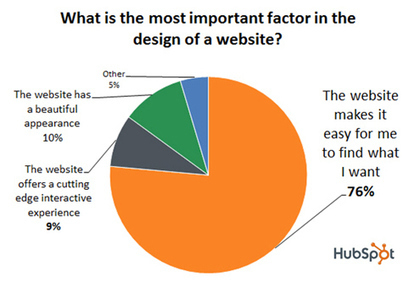 20 Signs Your Web Designer is Terrible By Marvin Russell. | DesignNFO | Scoop.it