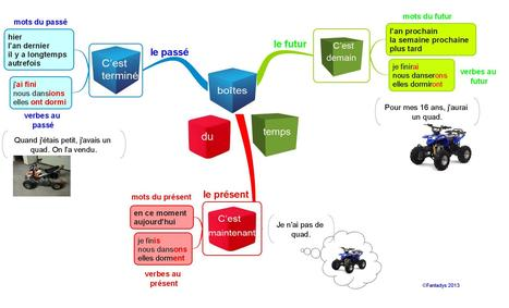 cartes mentales Conjugaison | fleenligne | Scoop.it