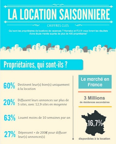 [INFOGRAPHIE] Homeloc : la location saisonnière en France | gestion des gites | Scoop.it