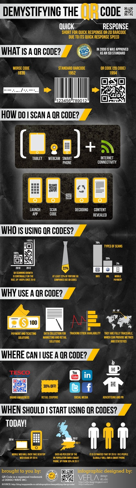 Demystifying The QR Code | formation 2.0 | Scoop.it