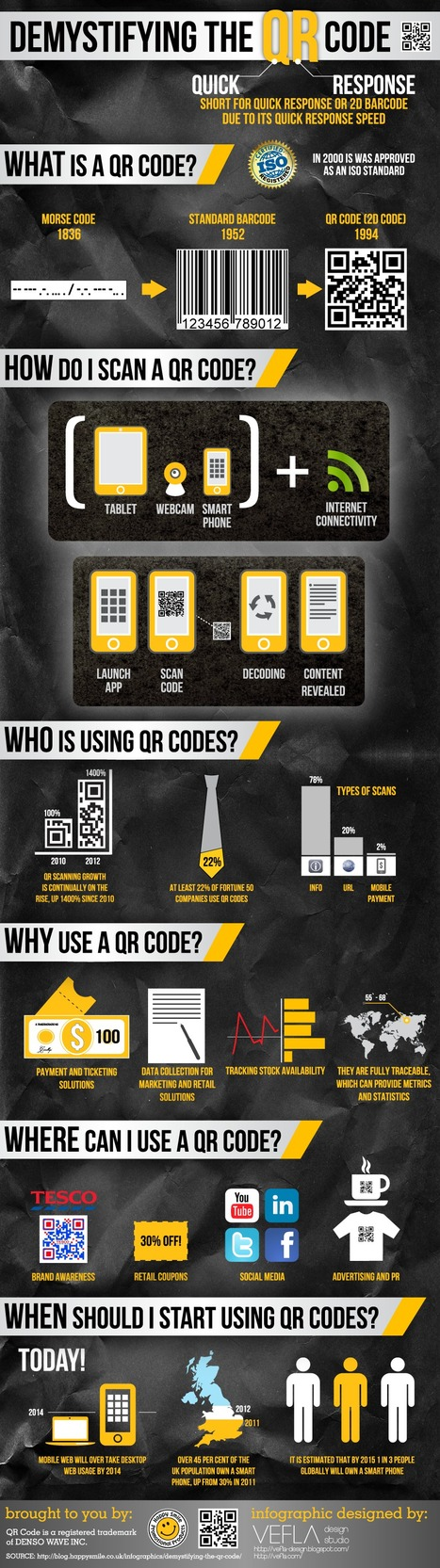 Demystifying The QR Code | Time to Learn | Scoop.it