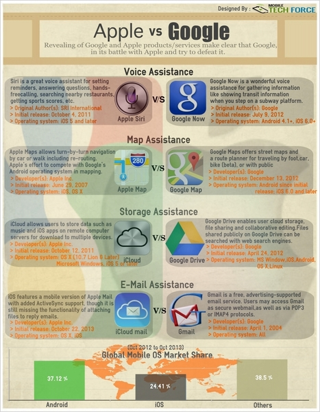 Google vs. Apple #infografia #infographic #internet | Desarrollo de Apps, Softwares & Gadgets: | Scoop.it