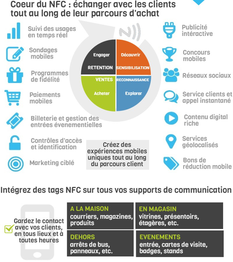 NFC un outil d'optimsation des campagnes #web2store #mobile2store | mlearn | Scoop.it