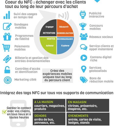 NFC un outil d'optimsation des campagnes #web2store #mobile2store | mlearn | Scoop.it