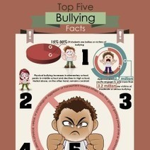 Top 5 Facts About Bullying | Visual.ly | Bullying | Scoop.it