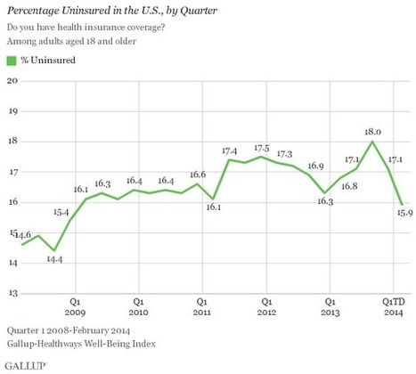 U.S. Uninsured Rate Continues to Fall | Auto Insurance | Scoop.it
