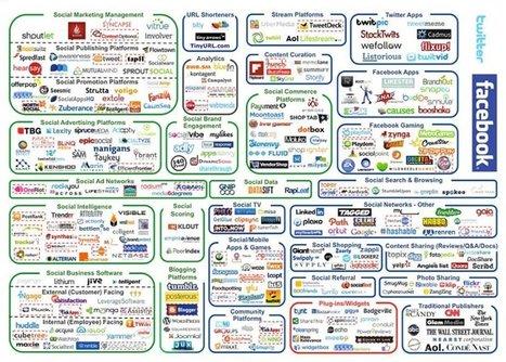 [SocialMedia] L'écosystème 2.0 - Bible du #CM (US, 2012) | [Franck Confino] Digital tools | Scoop.it