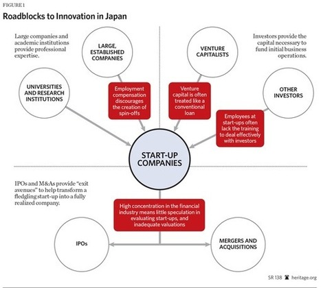 What Japan Can Gain from Sound Innovation - Heritage.org   Mobility and OTT&Saas   Scoop.it