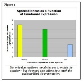 White Paper: Emotional Contagion | An Experience Has Much More Impact Than an Exposure | Scoop.it