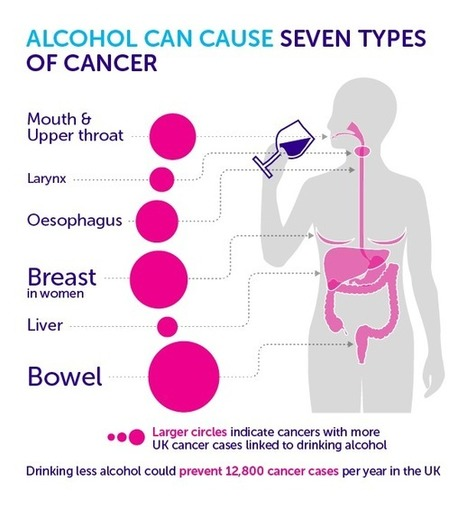 How does alcohol cause cancer? | Health promotion. Social marketing | Scoop.it