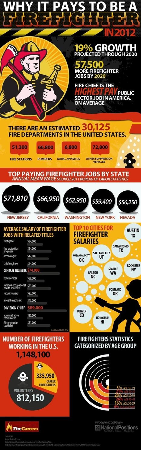 Fire Careers in 2012: Why It Pays to Be a FireFighter | BECOMING A FIREMAN | Scoop.it