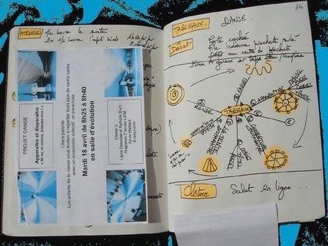 Els mapesmentals | Escola i Educació 2.0 | Scoop.it