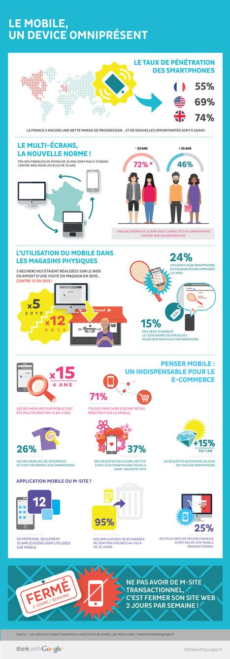 L'utilisation du mobile en France [infographie] | Info Magazine | Smartphones&tablette infos | Scoop.it