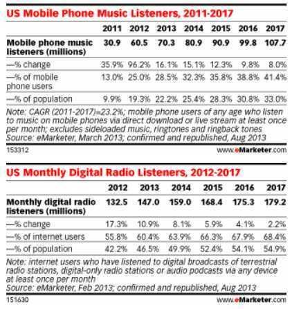 """La radio y la música hacen de los smartphones su flamante y nueva """"casa"""" : Marketing Directo   Radio 2.0 (Esp)   Scoop.it"""