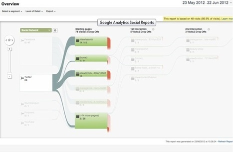 Social Content Sharing for Google Analytics   SEO ANALYST   Scoop.it