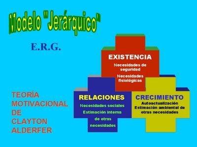 La Teoría ERG de Alderfer | CONCEPTOS DE MOTIVACION | Scoop.it