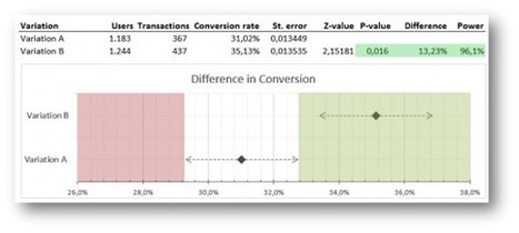 How To Visualise A/B Test Results | Online Marketing Resources | Scoop.it