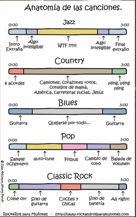 Foro Muñon : Anatomía de una canción (1/1) | TRATAMENTO SONORO E ESTILOS MUSICAIS | Scoop.it