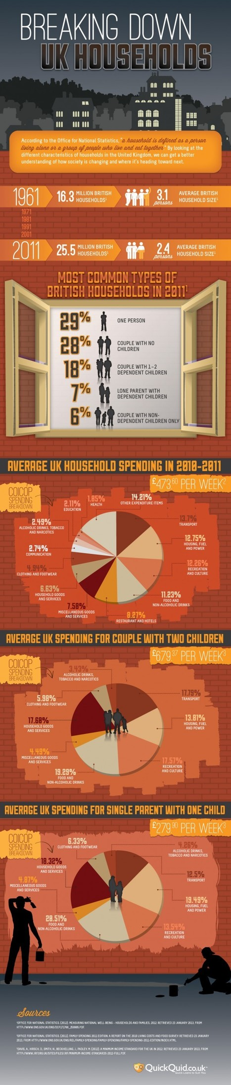 Breaking Down UK Households | Infographics Showcase | The Best Infographics | Scoop.it