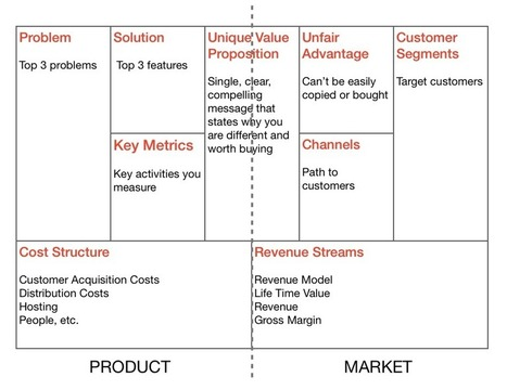 Lean Startup Canvas: Your Product is NOT The Product | Entrepreneurship | Scoop.it