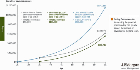 Every 25-Year-Old In America Should See This Chart | Design and Tech | Scoop.it
