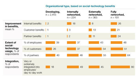McKinsey Research Again Validates Social Technology Benefits | Business 2 Community | Social Media Research | Scoop.it