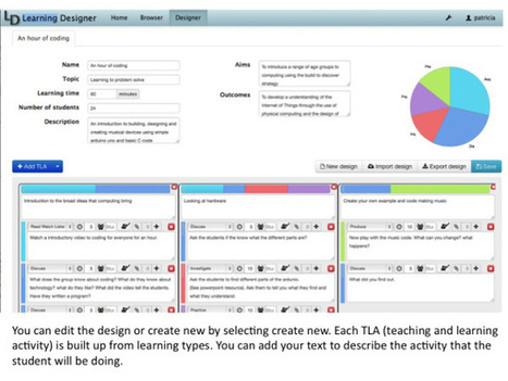 The Learning Designer app for teachers | Interactive Teaching and Learning | Scoop.it