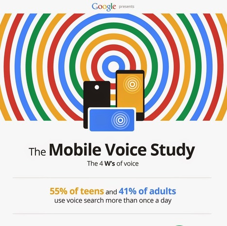 Type No More: How Voice Search is Going to Impact the SEO Landscape | Public Relations & Social Media Insight | Scoop.it