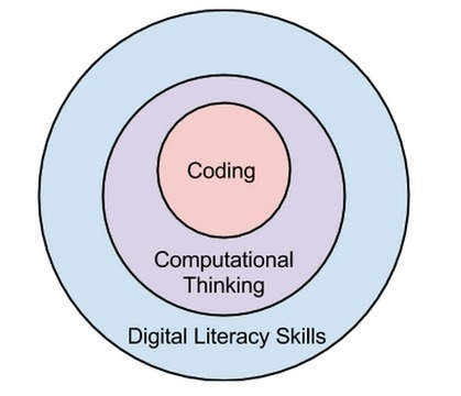 Should My Kid Learn to Code?   Οι Νέες Τεχνολογίες στην Εκπαίδευση   Scoop.it