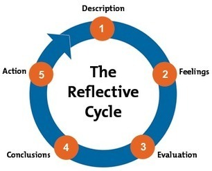 Gibbs' Reflective Cycle: Helping People Learn From Experience | Great Life Coaching | Scoop.it