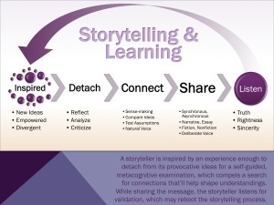 How Stories Can Scaffold Creative Learning | ELT | Scoop.it