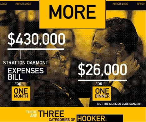 """Awesome Infographic """"The Wolf Of Wall Street"""" 