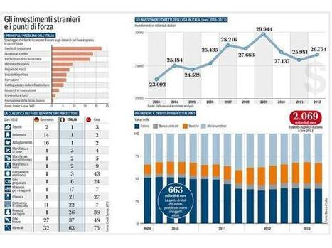 Capitali esteri a caccia d'Italia Prossima tappa le privatizzazioni | Foreign Direct Investment | Scoop.it