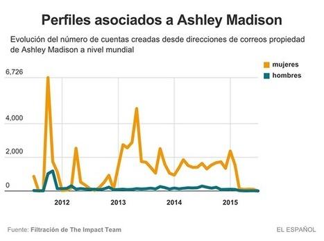 Así creó Ashley Madison miles de cuentas falsas para sacar más dinero a sus usuarios - EL ESPAÑOL | Informática Forense | Scoop.it