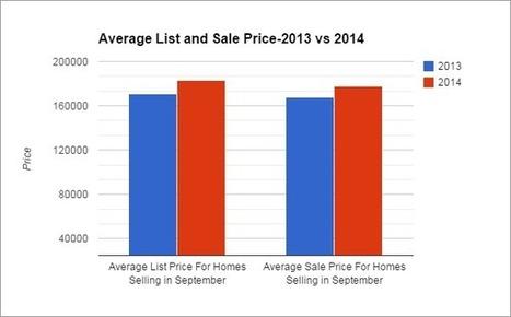 Alabaster, AL Real Estate Market Report-September 2014 - Birmingham Appraisal Blog | Social Media For Real Estate | Scoop.it