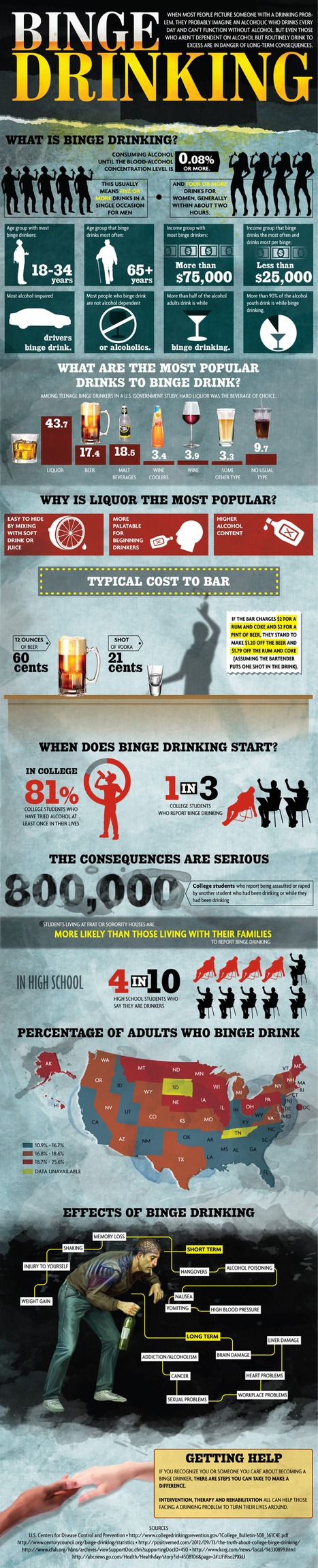 Addiction Infographic: What is Binge Drinking | Doms yr9 Journal | Scoop.it