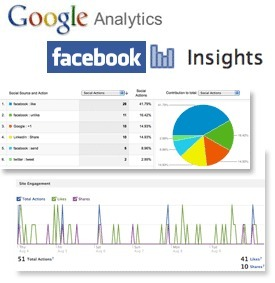 Using Google Analytics & Facebook Domain Insights to Track Social Actions on Your Website | Social Media Updates | Scoop.it