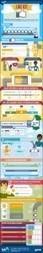 Une Page Facebook Est-elle Plus Utile qu'un Site Internet ? [Infographie] | Emarketinglicious | Community Management Infographics | Scoop.it