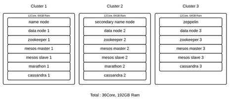 Analyzing Large Amounts of Security Data With Spark, Mesos, Zeppelin, and HDFS «  LINE Engineers' Blog | EEDSP | Scoop.it
