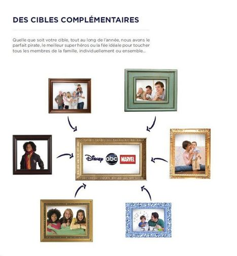 Chronique Disney (Business) La force de frappe de Disney, dont les labels touchent tous les publics, mérite bien un petit visuel explicatif... | Chaînes Disney (TV - Canalsat - Orange - Freebox - Neufbox ...) | Scoop.it