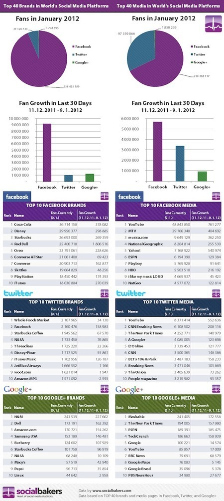 Which social networks should you focus on in 2012? | Social Media Italy | Scoop.it