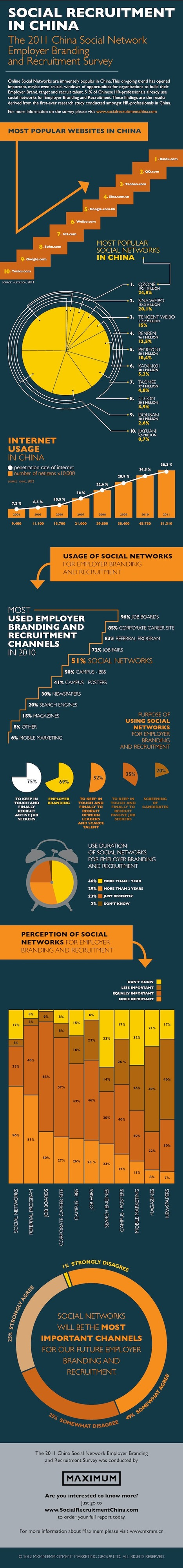 #SocialRecruiting and employer branding in China(infographic) #SRChina | Talent Communities | Scoop.it